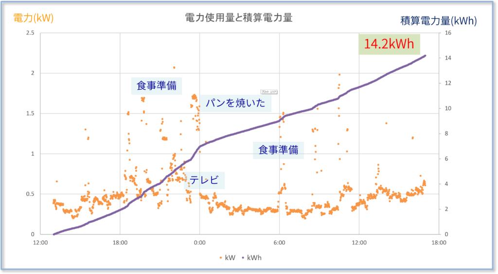 電力使用量のグラフ